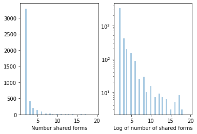 Histogram plot of the distribution of elements on shared forms